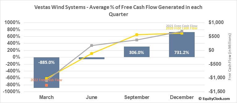 Vestas Wind Systems (OTCMKT:VWDRY) Free Cash Flow Seasonality