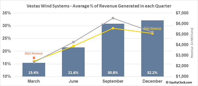 Vestas Wind Systems (OTCMKT:VWDRY) Revenue Seasonality