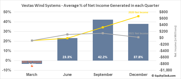 Vestas Wind Systems (OTCMKT:VWSYF) Net Income Seasonality
