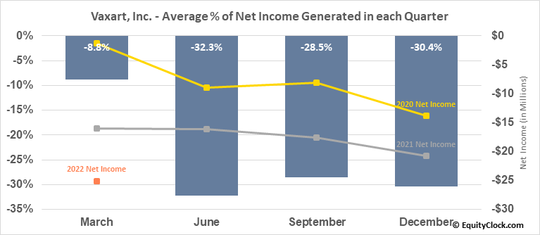Vaxart, Inc. (NASD:VXRT) Net Income Seasonality
