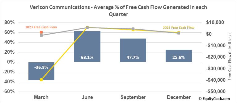 Verizon Communications (NYSE:VZ) Free Cash Flow Seasonality