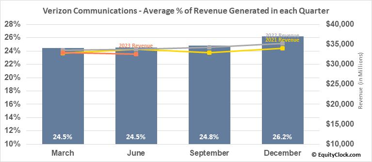 Verizon Communications (NYSE:VZ) Revenue Seasonality