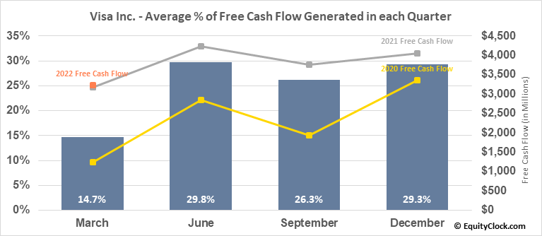 Visa Inc. (NYSE:V) Free Cash Flow Seasonality