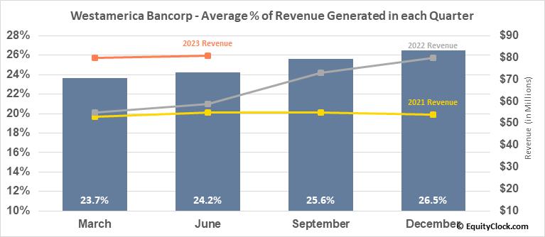Westamerica Bancorp (NASD:WABC) Revenue Seasonality