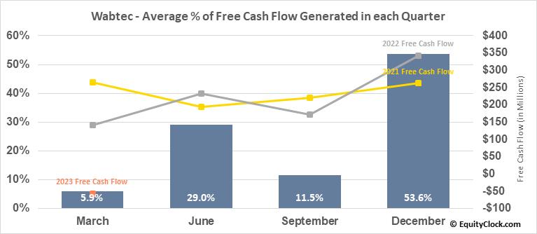 Wabtec (NYSE:WAB) Free Cash Flow Seasonality