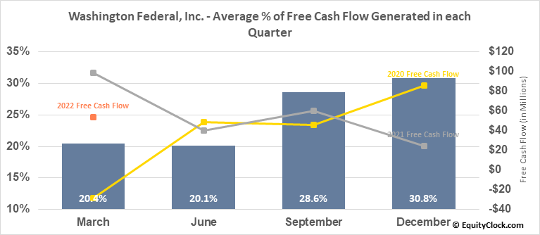 Washington Federal, Inc. (NASD:WAFD) Free Cash Flow Seasonality
