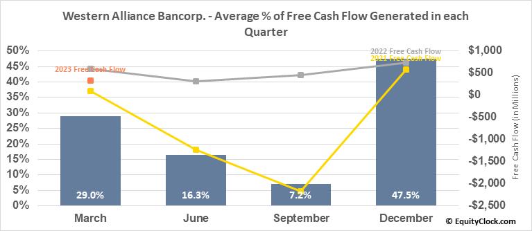 Western Alliance Bancorp. (NYSE:WAL) Free Cash Flow Seasonality