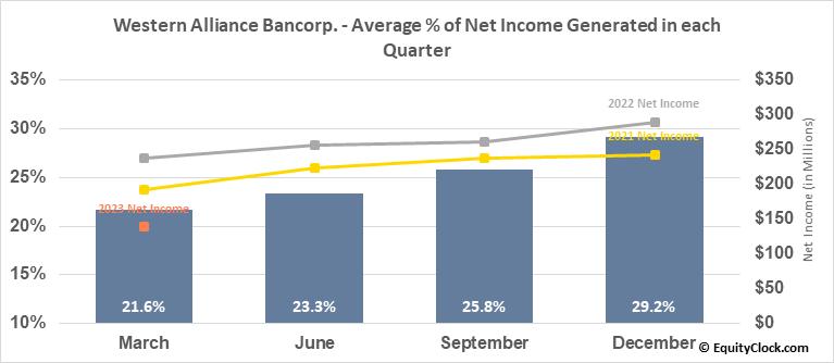 Western Alliance Bancorp. (NYSE:WAL) Net Income Seasonality