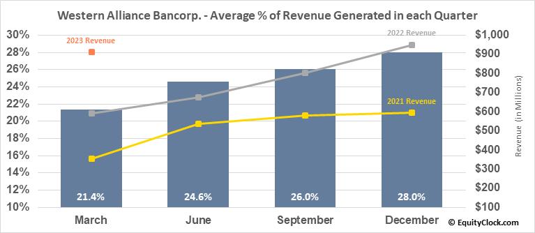 Western Alliance Bancorp. (NYSE:WAL) Revenue Seasonality