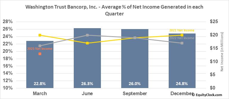 Washington Trust Bancorp, Inc. (NASD:WASH) Net Income Seasonality