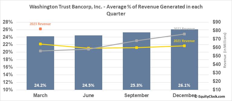 Washington Trust Bancorp, Inc. (NASD:WASH) Revenue Seasonality