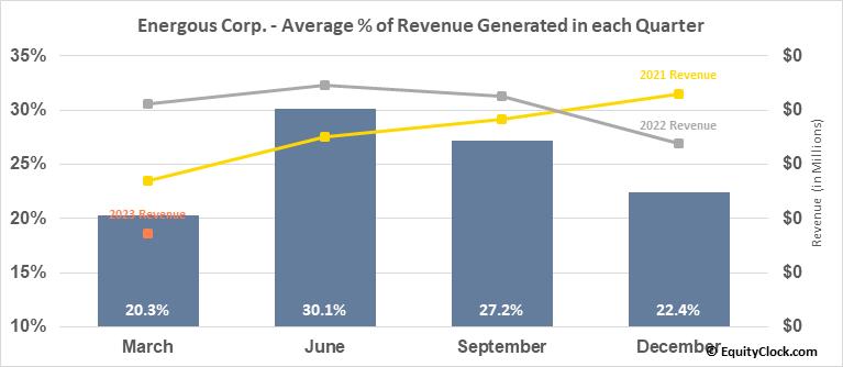 Energous Corp. (NASD:WATT) Revenue Seasonality