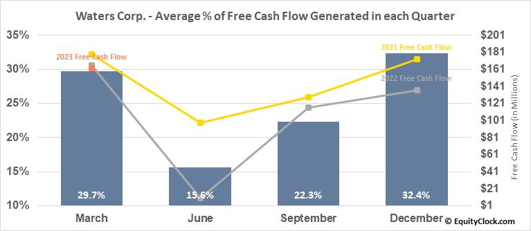 Waters Corp. (NYSE:WAT) Free Cash Flow Seasonality