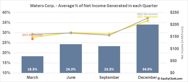 Waters Corp. (NYSE:WAT) Net Income Seasonality