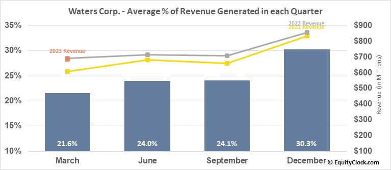 Waters Corp. (NYSE:WAT) Revenue Seasonality