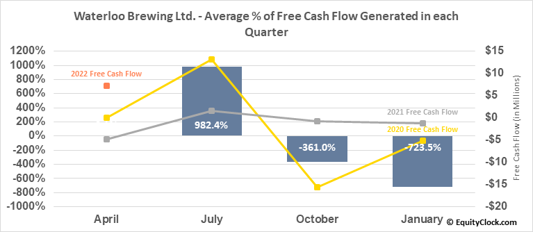 Waterloo Brewing Ltd. (TSE:WBR.TO) Free Cash Flow Seasonality