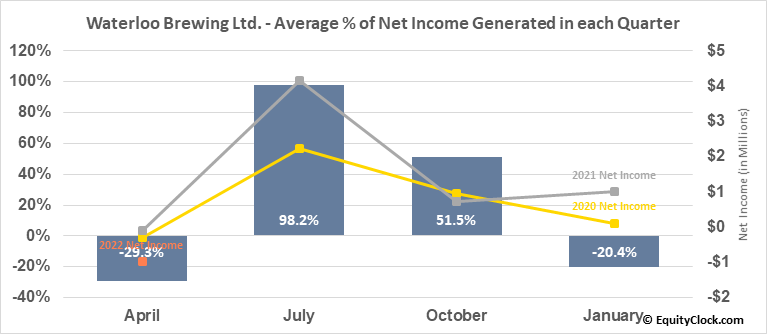 Waterloo Brewing Ltd. (TSE:WBR.TO) Net Income Seasonality