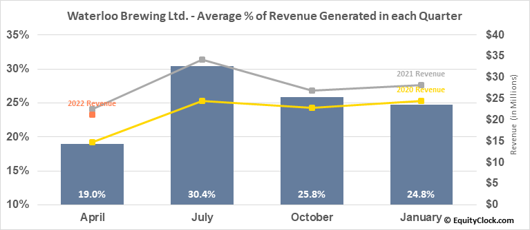 Waterloo Brewing Ltd. (TSE:WBR.TO) Revenue Seasonality