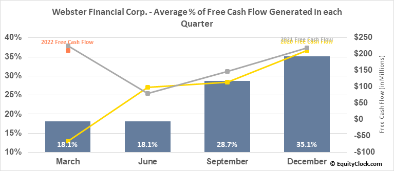 Webster Financial Corp. (NYSE:WBS) Free Cash Flow Seasonality