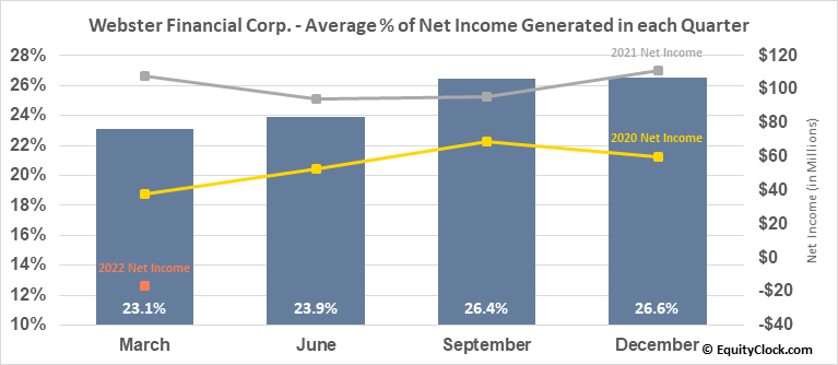 Webster Financial Corp. (NYSE:WBS) Net Income Seasonality