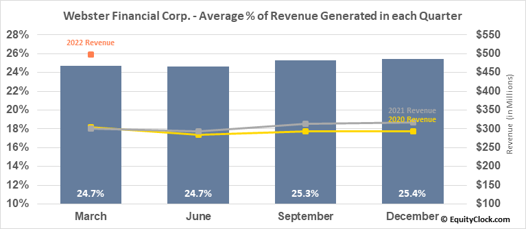 Webster Financial Corp. (NYSE:WBS) Revenue Seasonality
