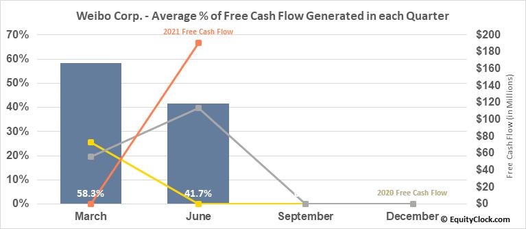 Weibo Corp. (NASD:WB) Free Cash Flow Seasonality