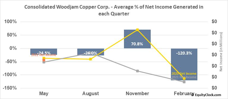 Consolidated Woodjam Copper Corp. (TSXV:WCC.V) Net Income Seasonality