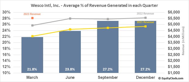 Wesco Intl, Inc. (NYSE:WCC) Revenue Seasonality