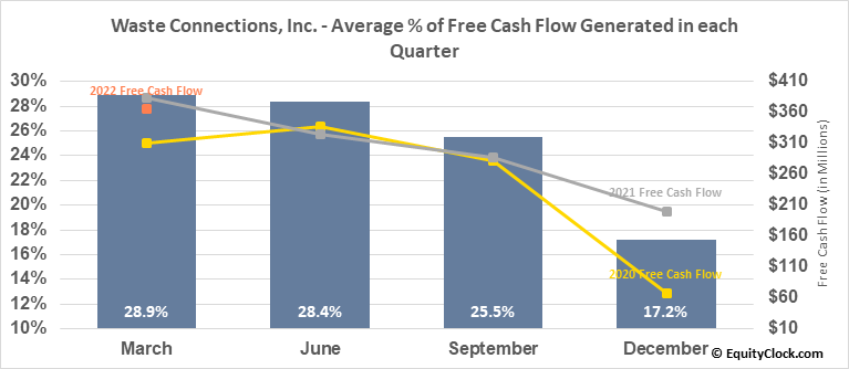 Waste Connections, Inc. (TSE:WCN.TO) Free Cash Flow Seasonality