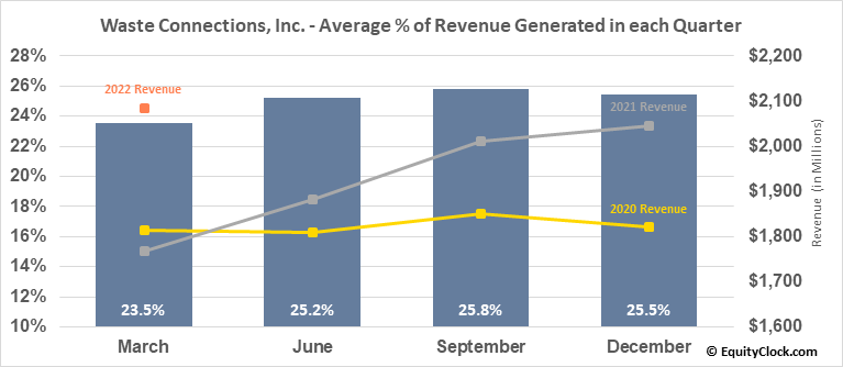 Waste Connections, Inc. (TSE:WCN.TO) Revenue Seasonality