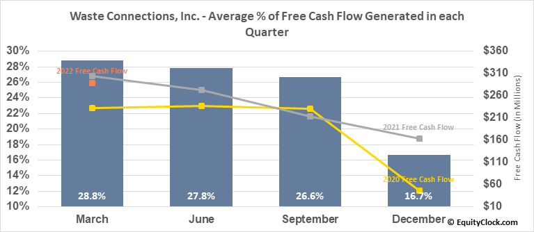 Waste Connections, Inc. (NYSE:WCN) Free Cash Flow Seasonality