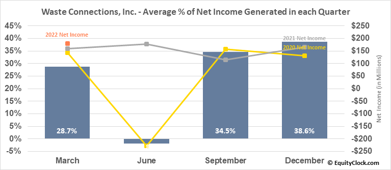 Waste Connections, Inc. (NYSE:WCN) Net Income Seasonality