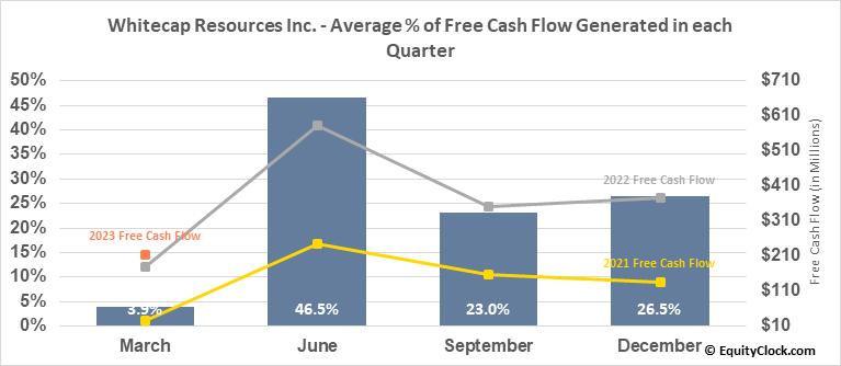 Whitecap Resources Inc. (TSE:WCP.TO) Free Cash Flow Seasonality