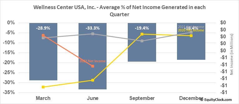 Wellness Center USA, Inc. (OTCMKT:WCUI) Net Income Seasonality