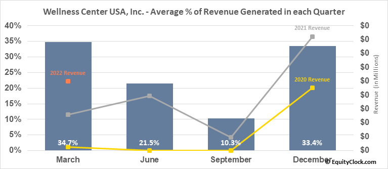 Wellness Center USA, Inc. (OTCMKT:WCUI) Revenue Seasonality