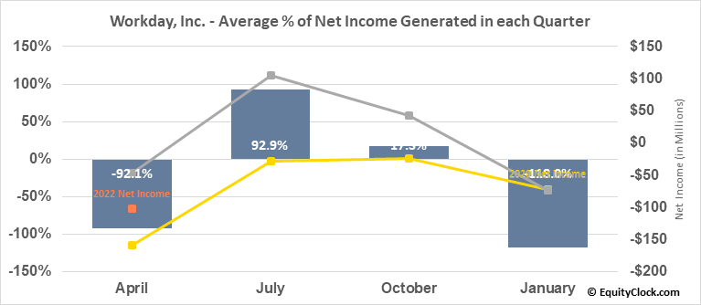 Workday, Inc. (NASD:WDAY) Net Income Seasonality
