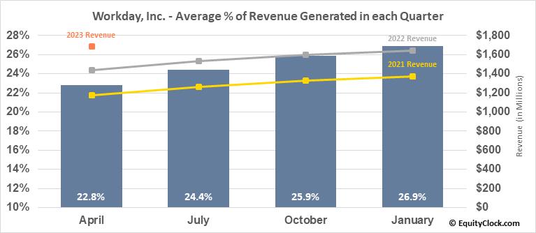 Workday, Inc. (NASD:WDAY) Revenue Seasonality