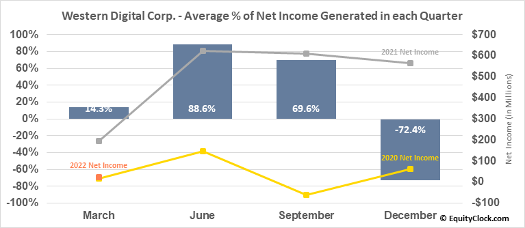 Western Digital Corp. (NASD:WDC) Net Income Seasonality