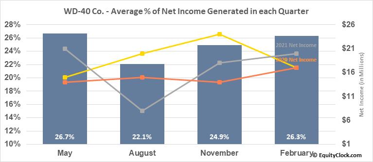 WD-40 Co. (NASD:WDFC) Net Income Seasonality
