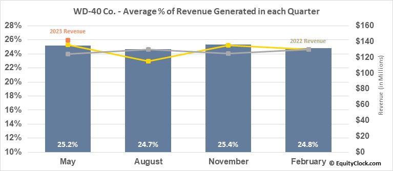 WD-40 Co. (NASD:WDFC) Revenue Seasonality