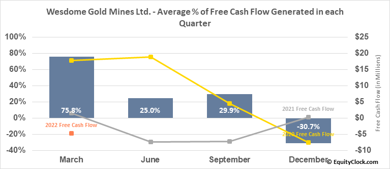Wesdome Gold Mines Ltd. (TSE:WDO.TO) Free Cash Flow Seasonality