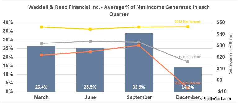 Waddell & Reed Financial Inc. (NYSE:WDR) Net Income Seasonality