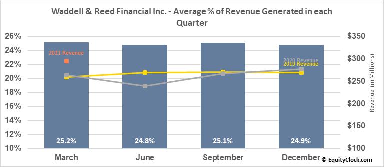 Waddell & Reed Financial Inc. (NYSE:WDR) Revenue Seasonality