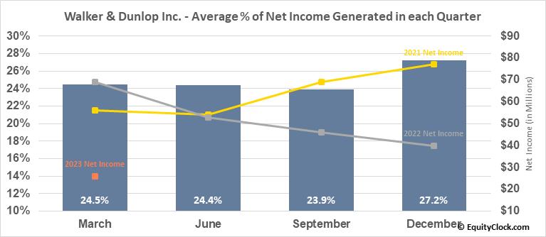 Walker & Dunlop Inc. (NYSE:WD) Net Income Seasonality