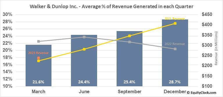 Walker & Dunlop Inc. (NYSE:WD) Revenue Seasonality