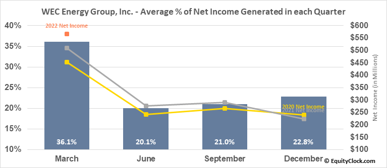 WEC Energy Group, Inc. (NYSE:WEC) Net Income Seasonality