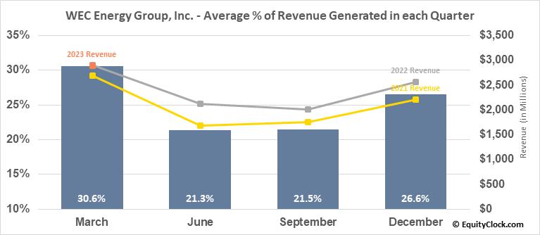 WEC Energy Group, Inc. (NYSE:WEC) Revenue Seasonality