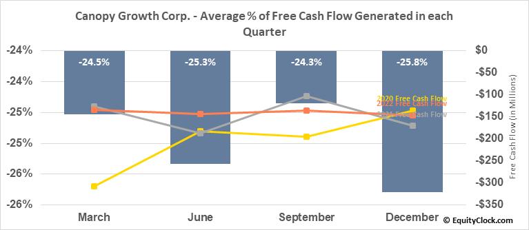 Canopy Growth Corp. (TSE:WEED.TO) Free Cash Flow Seasonality