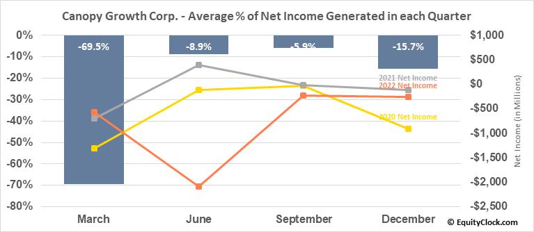 Canopy Growth Corp. (TSE:WEED.TO) Net Income Seasonality