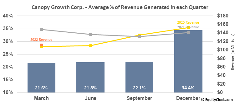 Canopy Growth Corp. (TSE:WEED.TO) Revenue Seasonality